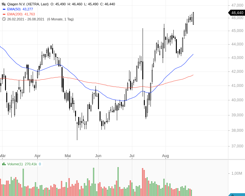 DAX-Aufstieg-Diese-Aktien-haben-die-besten-Chancen-Kommentar-Oliver-Baron-GodmodeTrader.de-11