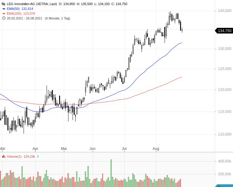 DAX-Aufstieg-Diese-Aktien-haben-die-besten-Chancen-Kommentar-Oliver-Baron-GodmodeTrader.de-12