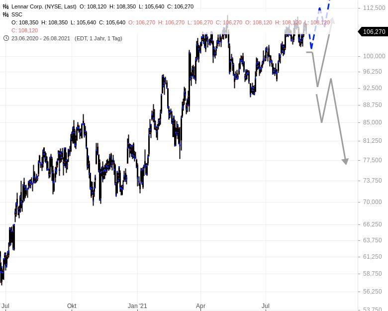 US-Aktie-kurz-vor-dem-großen-Sprung-Rene-Berteit-GodmodeTrader.de-1