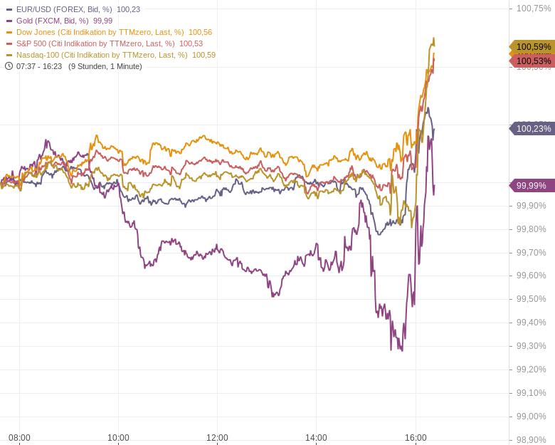 US-Notenbankchef-Powell-hievt-S-P-500-und-Nasdaq-100-auf-neue-Allzeithochs-Kommentar-Oliver-Baron-GodmodeTrader.de-1