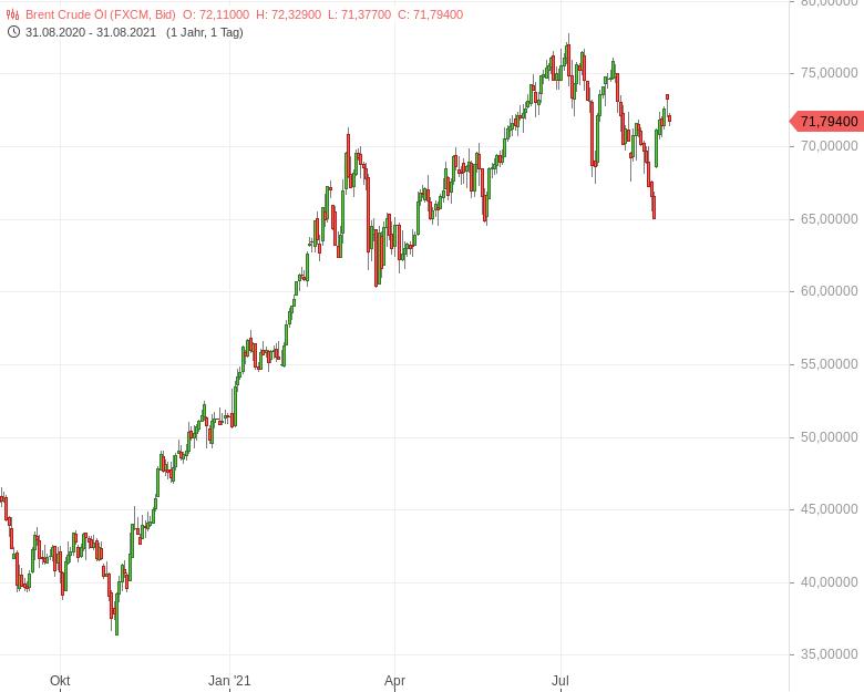 Brent-verliert-spürbar-OPEC-will-Produktion-ausweiten-Bernd-Lammert-GodmodeTrader.de-1
