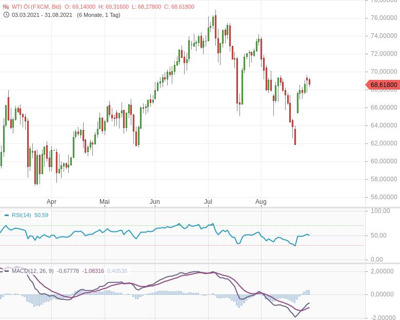 Brent-verliert-spürbar-OPEC-will-Produktion-ausweiten-Bernd-Lammert-GodmodeTrader.de-2