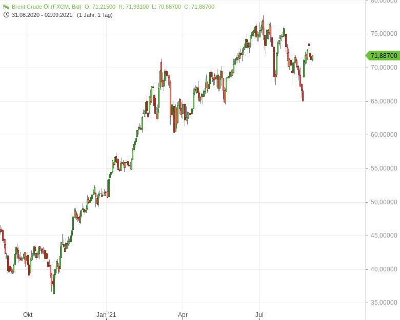 OPEC-erhöht-Förderung-Ölpreis-steigt-weiter-Bernd-Lammert-GodmodeTrader.de-1