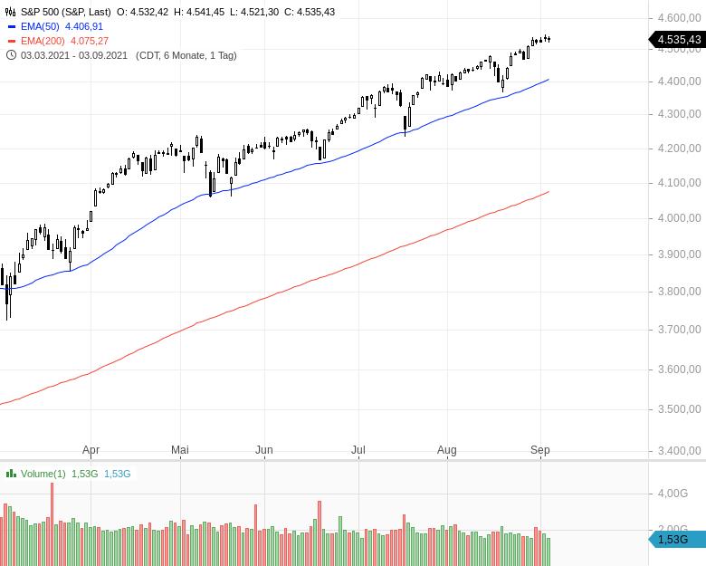 Die-Anlegerstimmung-bessert-sich-Kommentar-Oliver-Baron-GodmodeTrader.de-1