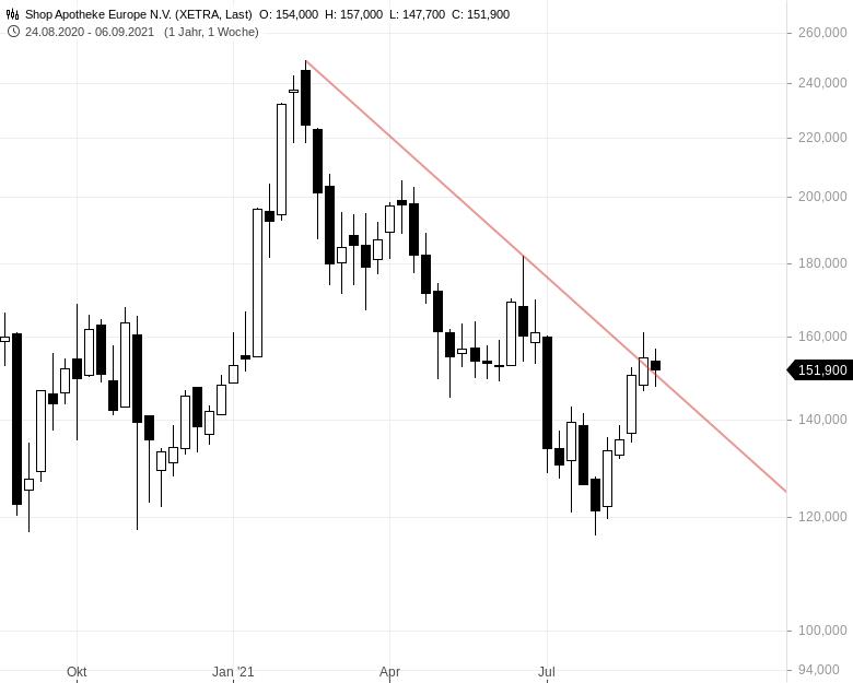SHOP-APOTHEKE-Aktie-arbeitet-am-Kaufsignal-Tradingchance-Chartanalyse-Johannes-Büttner-GodmodeTrader.de-1