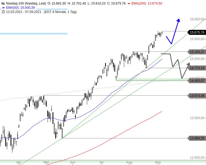 NASDAQ-100-Reißt-die-Serie-Chartanalyse-Thomas-May-GodmodeTrader.de-1