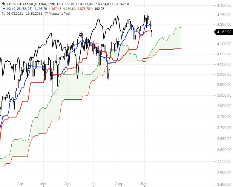 Großanleger-verkaufen-europäische-Aktien-Kommentar-Oliver-Baron-GodmodeTrader.de-1