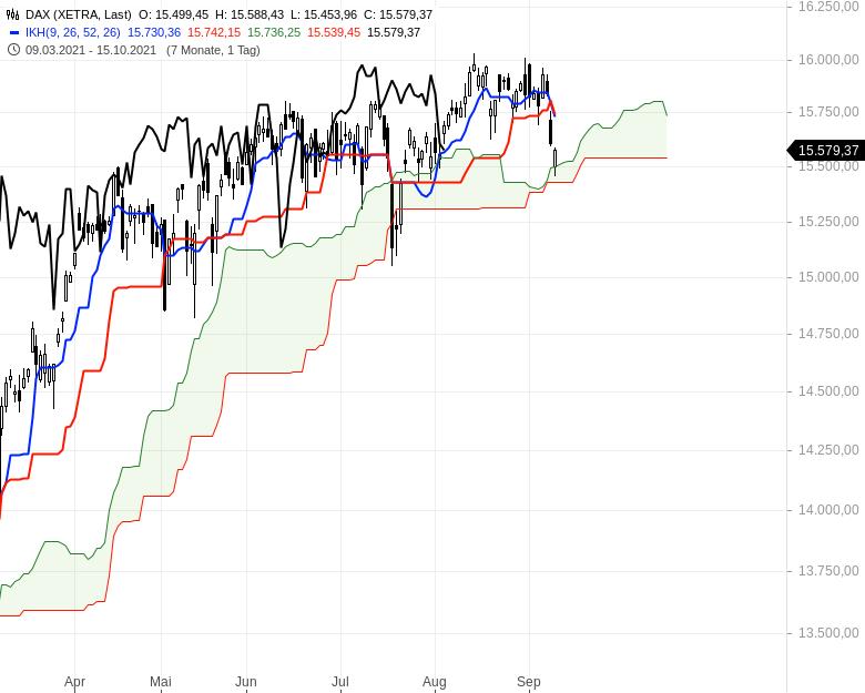 Großanleger-verkaufen-europäische-Aktien-Kommentar-Oliver-Baron-GodmodeTrader.de-2