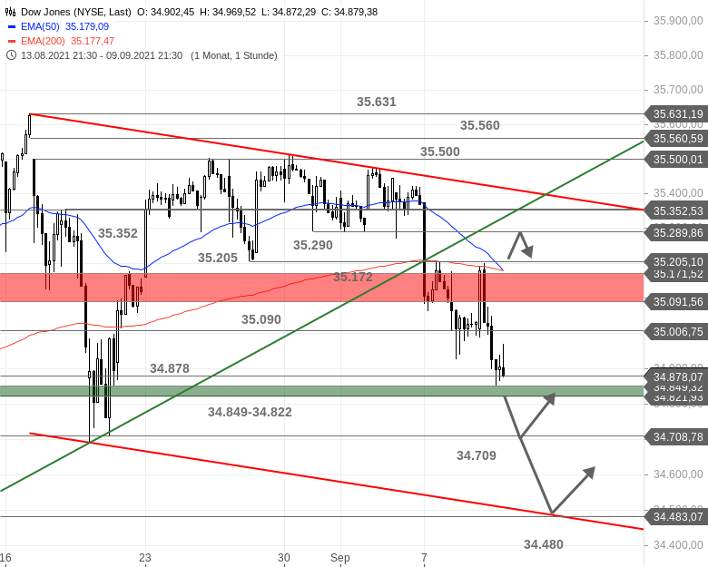 US-Ausblick-Dow-Jones-liefert-ab-S-P-500-in-der-Schwebe-Chartanalyse-Bastian-Galuschka-GodmodeTrader.de-1