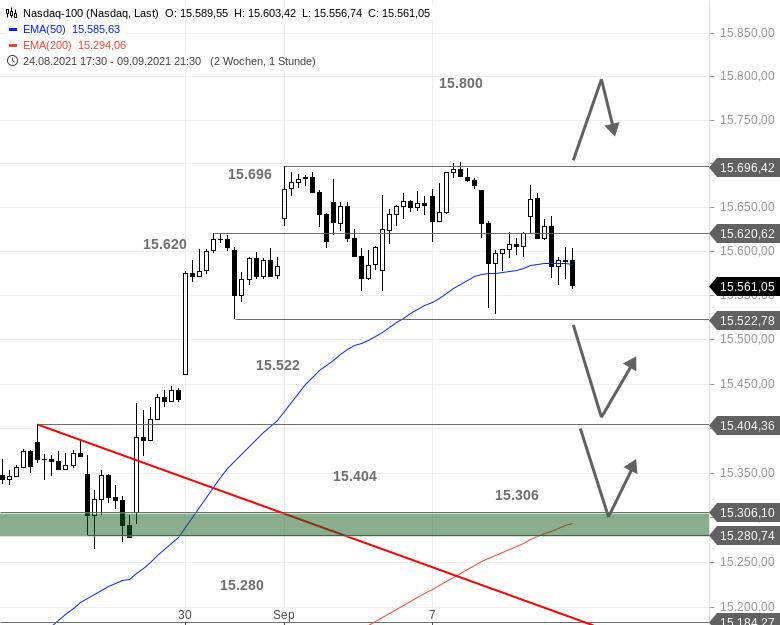 US-Ausblick-Dow-Jones-liefert-ab-S-P-500-in-der-Schwebe-Chartanalyse-Bastian-Galuschka-GodmodeTrader.de-2