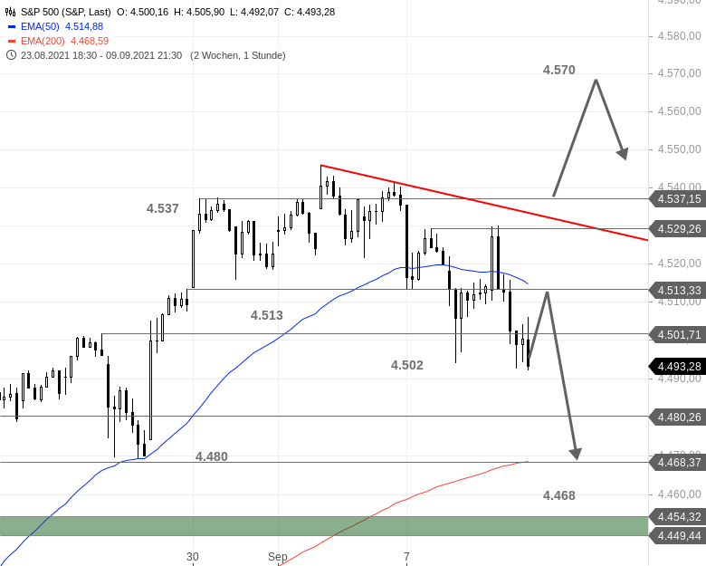 US-Ausblick-Dow-Jones-liefert-ab-S-P-500-in-der-Schwebe-Chartanalyse-Bastian-Galuschka-GodmodeTrader.de-3