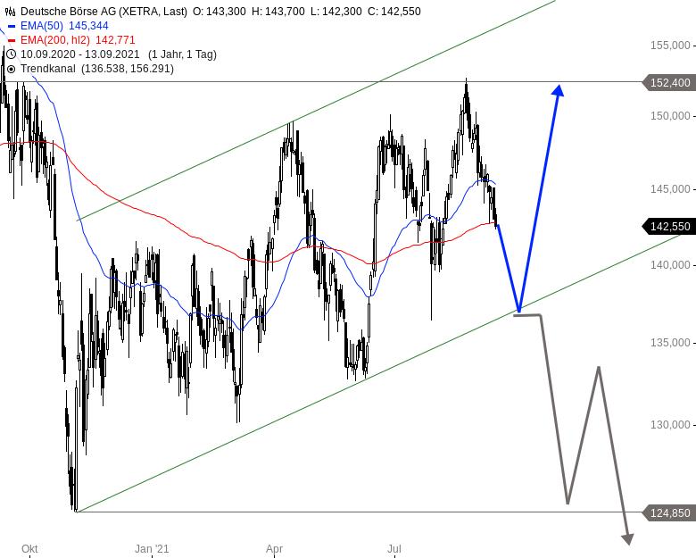 DEUTSCHE-BÖRSE-Nähert-sich-die-Aktie-einem-potenziellen-Kaufbereich-Chartanalyse-Alexander-Paulus-GodmodeTrader.de-1