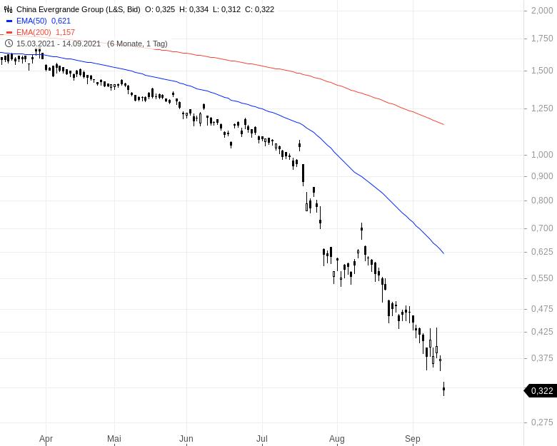 Löst-China-die-nächste-Weltfinanzkrise-aus-Kommentar-Oliver-Baron-GodmodeTrader.de-1