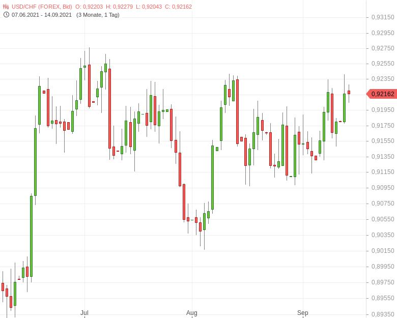 USD-CHF-Erzeuger-und-Importpreise-gestiegen-Chartanalyse-Tomke-Hansmann-GodmodeTrader.de-1