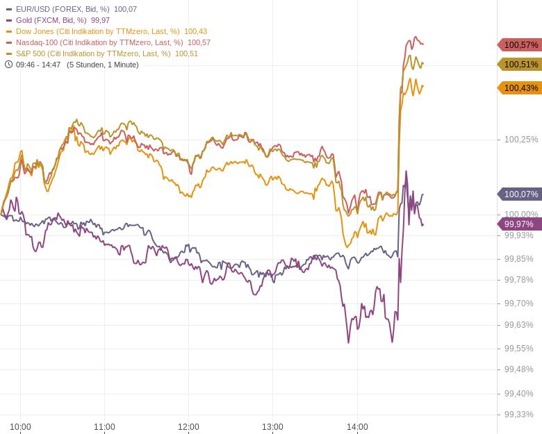 US-Inflationsdruck-schwächt-sich-etwas-ab-Kommentar-Oliver-Baron-GodmodeTrader.de-2