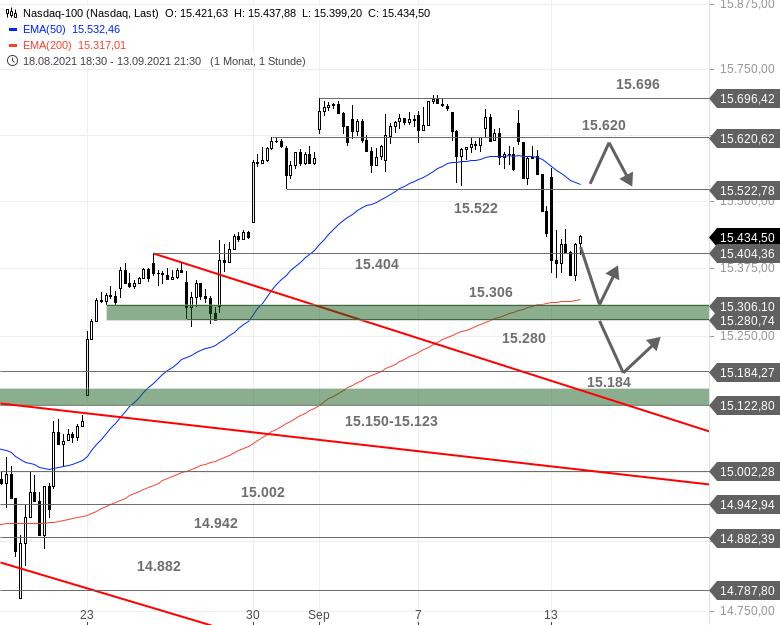 US-Ausblick-Robuster-Dow-Nasdaq-mit-Problemen-Chartanalyse-Bastian-Galuschka-GodmodeTrader.de-2