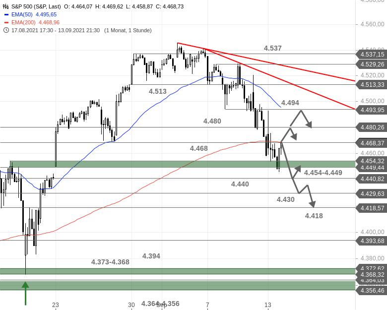 US-Ausblick-Robuster-Dow-Nasdaq-mit-Problemen-Chartanalyse-Bastian-Galuschka-GodmodeTrader.de-3