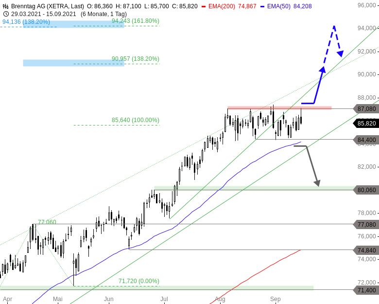 4-1-MDAX-Aktien-für-einen-goldenen-Börsenherbst-Chartanalyse-Thomas-May-GodmodeTrader.de-1