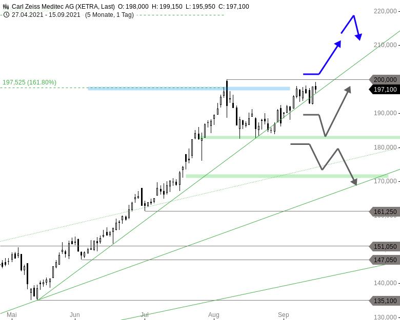 4-1-MDAX-Aktien-für-einen-goldenen-Börsenherbst-Chartanalyse-Thomas-May-GodmodeTrader.de-2