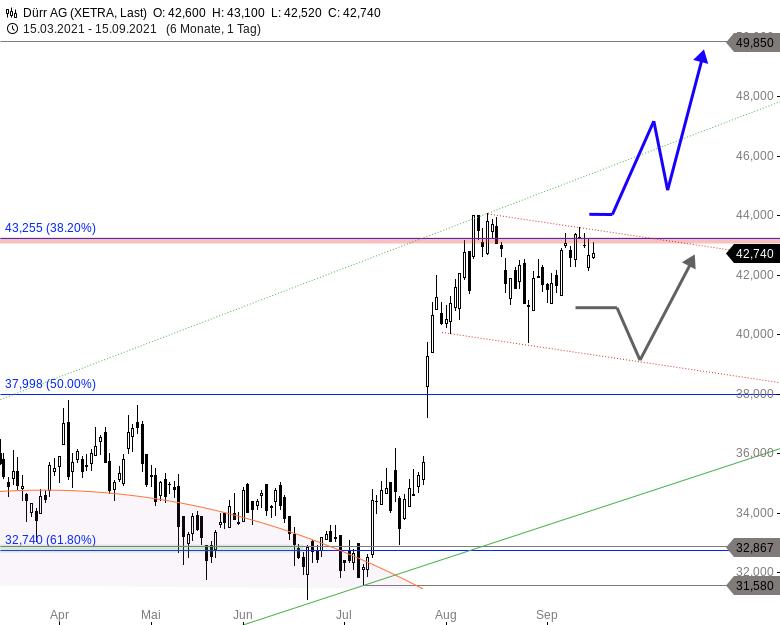 4-1-MDAX-Aktien-für-einen-goldenen-Börsenherbst-Chartanalyse-Thomas-May-GodmodeTrader.de-3