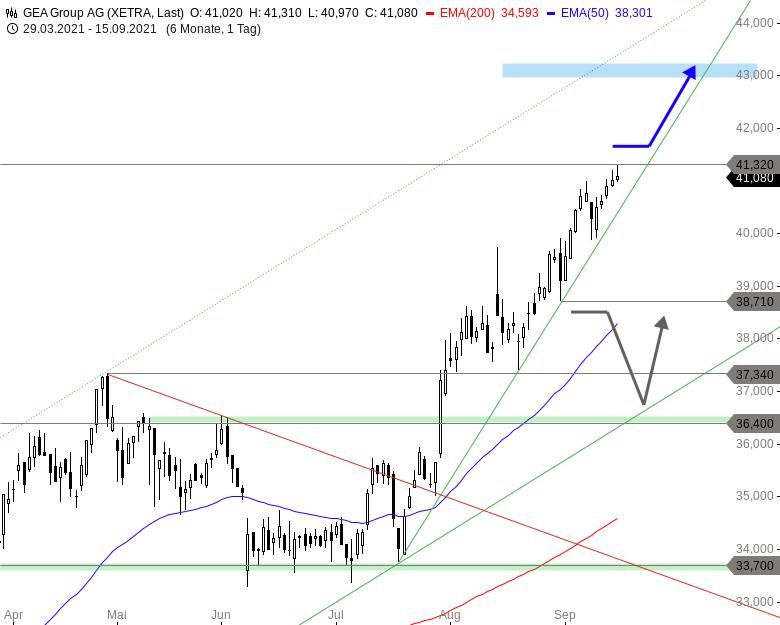 4-1-MDAX-Aktien-für-einen-goldenen-Börsenherbst-Chartanalyse-Thomas-May-GodmodeTrader.de-4