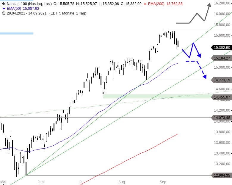 NASDAQ-100-Recht-viel-mehr-darf-nicht-passieren-Chartanalyse-Thomas-May-GodmodeTrader.de-1