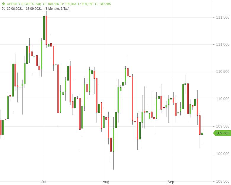 USD-JPY-Handelsbilanz-rutscht-ins-Minus-Chartanalyse-Tomke-Hansmann-GodmodeTrader.de-1