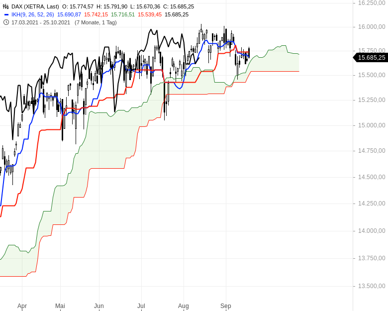 Aktienmärkte-Die-Spreu-trennt-sich-vom-Weizen-Chartanalyse-Oliver-Baron-GodmodeTrader.de-1