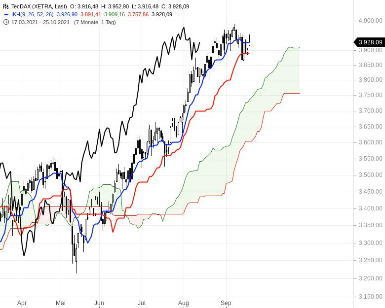 Aktienmärkte-Die-Spreu-trennt-sich-vom-Weizen-Chartanalyse-Oliver-Baron-GodmodeTrader.de-2