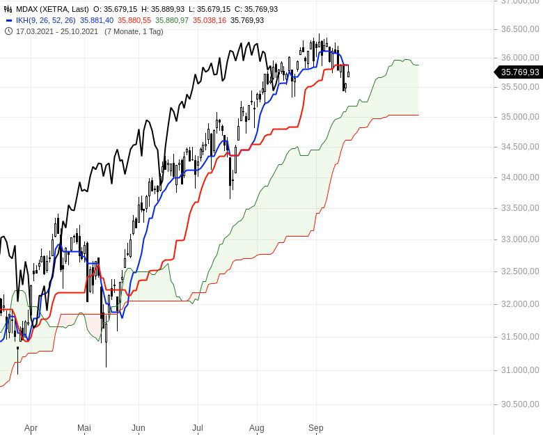 Aktienmärkte-Die-Spreu-trennt-sich-vom-Weizen-Chartanalyse-Oliver-Baron-GodmodeTrader.de-3
