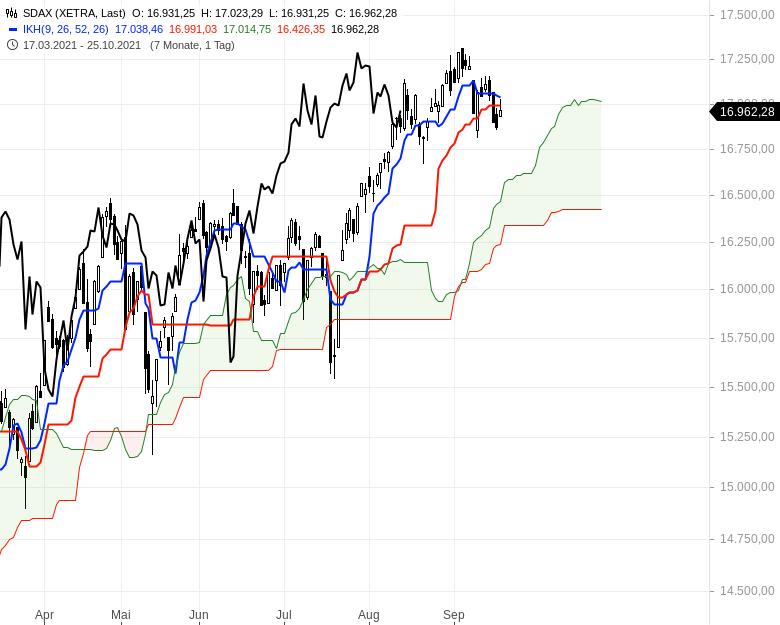 Aktienmärkte-Die-Spreu-trennt-sich-vom-Weizen-Chartanalyse-Oliver-Baron-GodmodeTrader.de-4