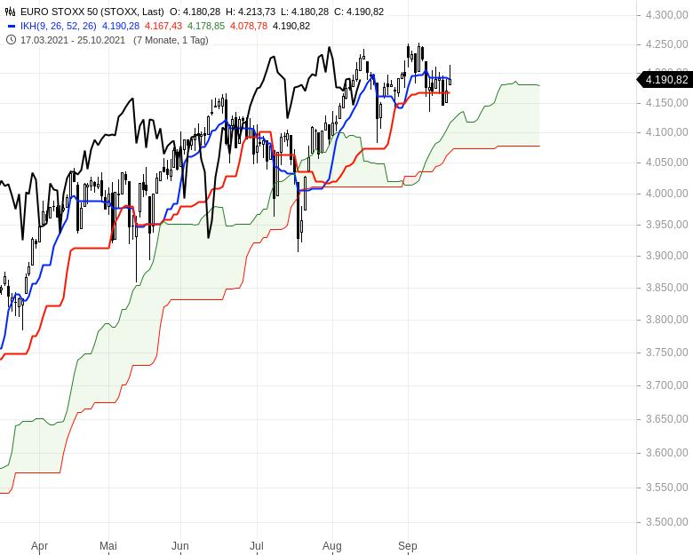 Aktienmärkte-Die-Spreu-trennt-sich-vom-Weizen-Chartanalyse-Oliver-Baron-GodmodeTrader.de-5