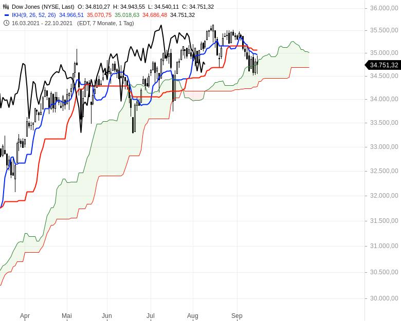 Aktienmärkte-Die-Spreu-trennt-sich-vom-Weizen-Chartanalyse-Oliver-Baron-GodmodeTrader.de-6