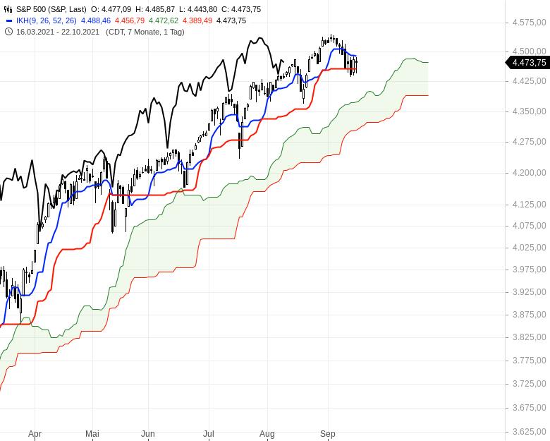 Aktienmärkte-Die-Spreu-trennt-sich-vom-Weizen-Chartanalyse-Oliver-Baron-GodmodeTrader.de-7