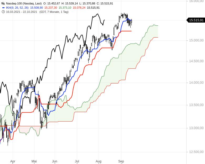 Aktienmärkte-Die-Spreu-trennt-sich-vom-Weizen-Chartanalyse-Oliver-Baron-GodmodeTrader.de-8