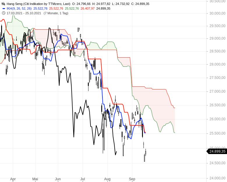 Aktienmärkte-Die-Spreu-trennt-sich-vom-Weizen-Chartanalyse-Oliver-Baron-GodmodeTrader.de-9