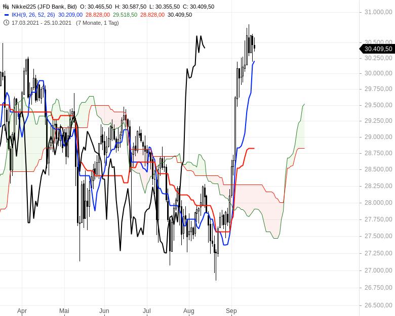 Aktienmärkte-Die-Spreu-trennt-sich-vom-Weizen-Chartanalyse-Oliver-Baron-GodmodeTrader.de-10