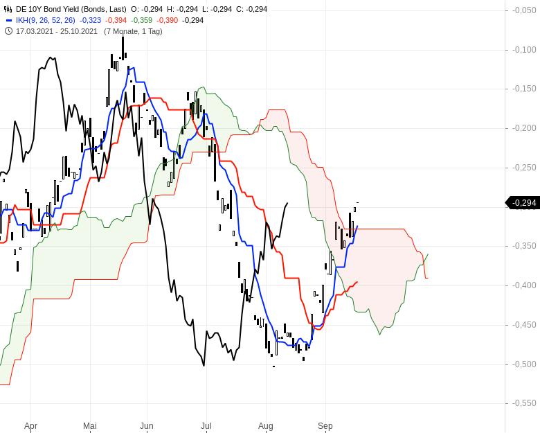 Aktienmärkte-Die-Spreu-trennt-sich-vom-Weizen-Chartanalyse-Oliver-Baron-GodmodeTrader.de-11