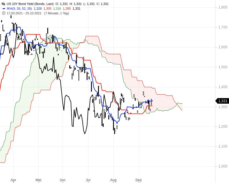 Aktienmärkte-Die-Spreu-trennt-sich-vom-Weizen-Chartanalyse-Oliver-Baron-GodmodeTrader.de-12