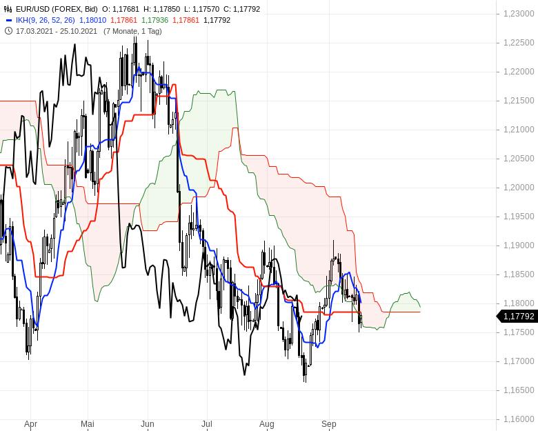 Aktienmärkte-Die-Spreu-trennt-sich-vom-Weizen-Chartanalyse-Oliver-Baron-GodmodeTrader.de-13