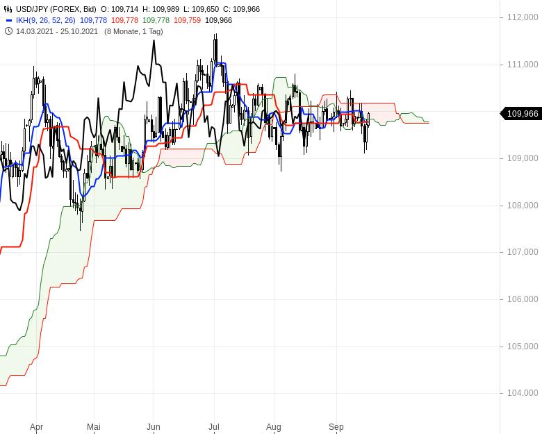 Aktienmärkte-Die-Spreu-trennt-sich-vom-Weizen-Chartanalyse-Oliver-Baron-GodmodeTrader.de-14
