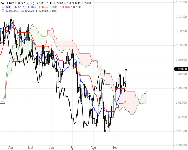 Aktienmärkte-Die-Spreu-trennt-sich-vom-Weizen-Chartanalyse-Oliver-Baron-GodmodeTrader.de-16