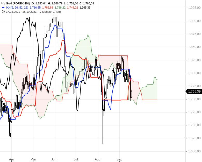 Aktienmärkte-Die-Spreu-trennt-sich-vom-Weizen-Chartanalyse-Oliver-Baron-GodmodeTrader.de-17