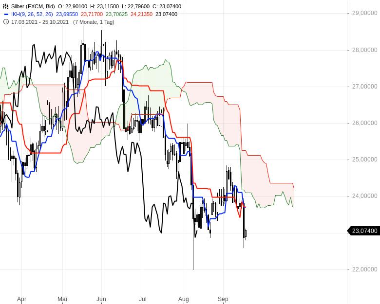 Aktienmärkte-Die-Spreu-trennt-sich-vom-Weizen-Chartanalyse-Oliver-Baron-GodmodeTrader.de-18