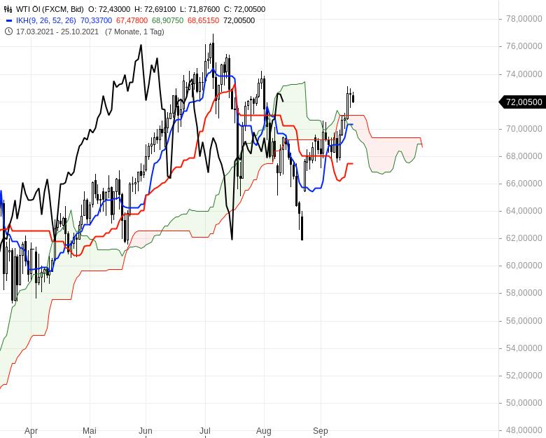 Aktienmärkte-Die-Spreu-trennt-sich-vom-Weizen-Chartanalyse-Oliver-Baron-GodmodeTrader.de-19