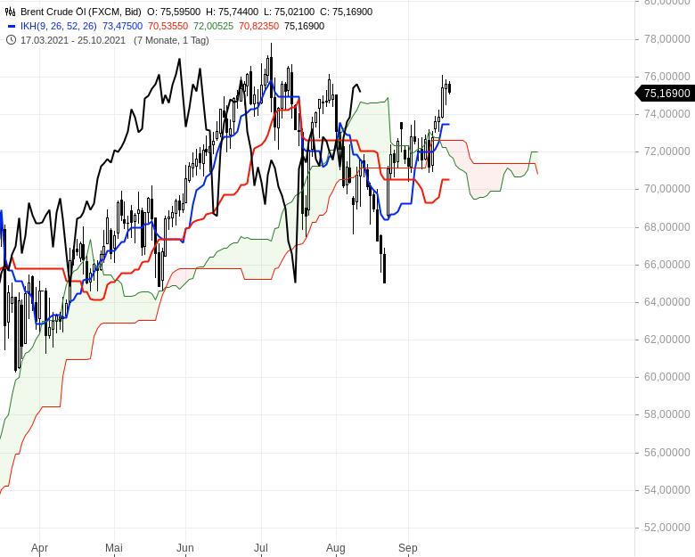 Aktienmärkte-Die-Spreu-trennt-sich-vom-Weizen-Chartanalyse-Oliver-Baron-GodmodeTrader.de-20