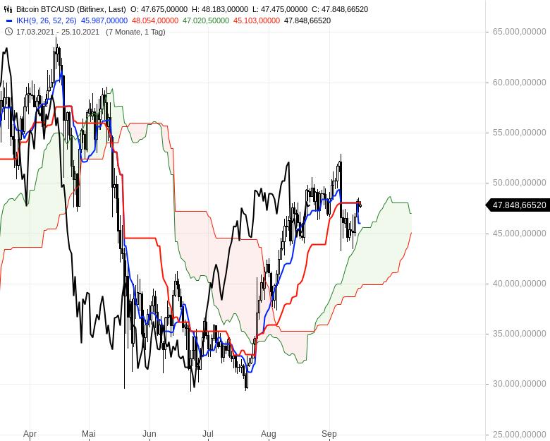 Aktienmärkte-Die-Spreu-trennt-sich-vom-Weizen-Chartanalyse-Oliver-Baron-GodmodeTrader.de-21