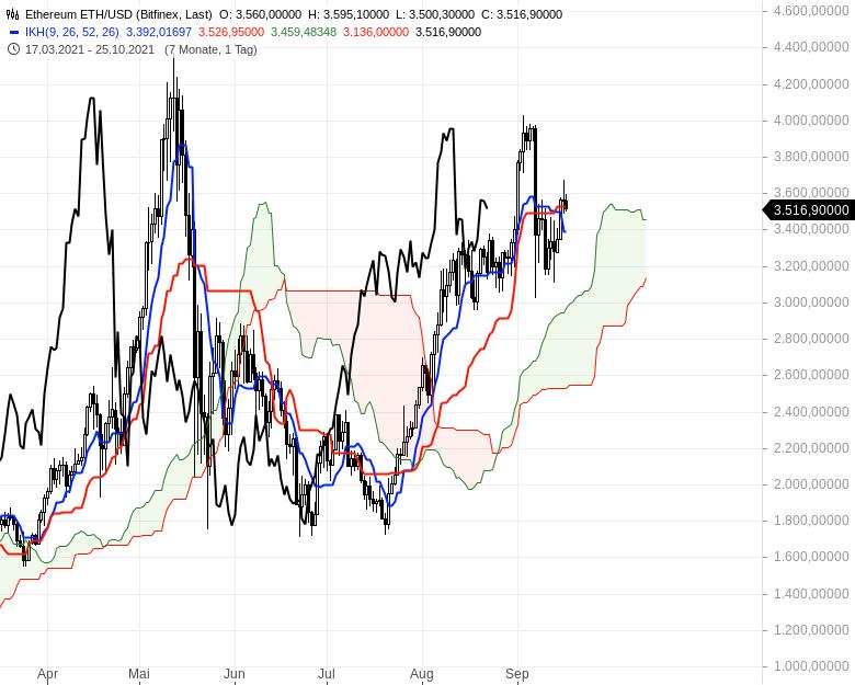Aktienmärkte-Die-Spreu-trennt-sich-vom-Weizen-Chartanalyse-Oliver-Baron-GodmodeTrader.de-22