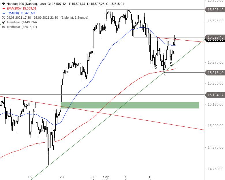 NASDAQ-100-Wie-ist-die-aktuelle-Lage-Chartanalyse-Alexander-Paulus-GodmodeTrader.de-3