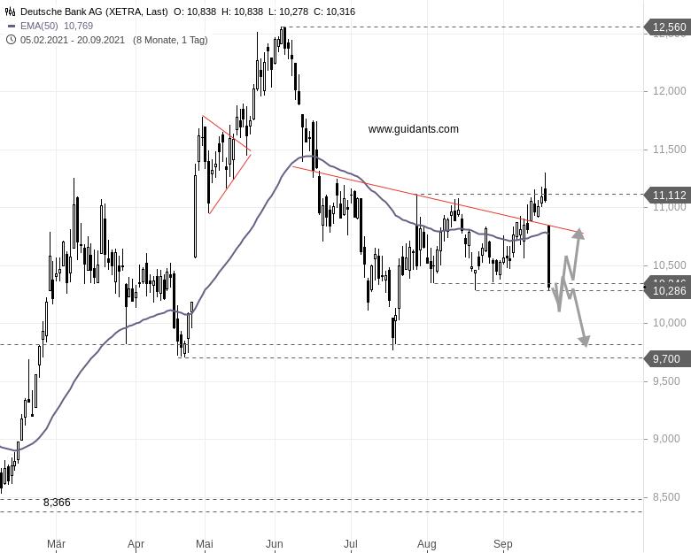 DEUTSCHE-BANK-Aktienkurs-mit-Evergrande-Krise-unter-Druck-Rene-Berteit-GodmodeTrader.de-1